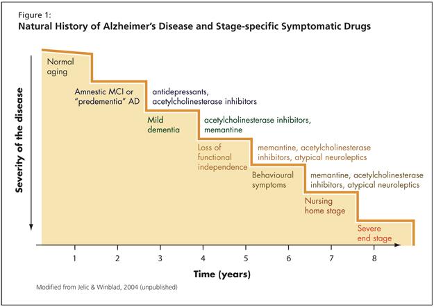 Progression of alzheimers