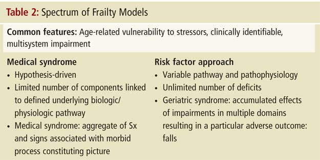 Frailty: Searching for a Relevant Clinical and Research ...